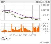 株式投資スイングトレード日記