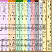 競馬伝説Live! 大井サーバー eikuraのブログ