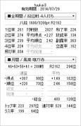 オンライン麻雀天鳳 天鳳位への道