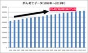 がん治療・生存率を高める専門家 東京・神奈川
