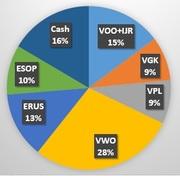 ETFを使ったグローバルマクロ戦略