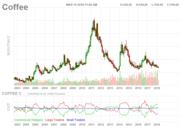 コーヒー豆の投資記録