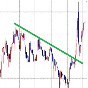 専業トレーダーが買っている株