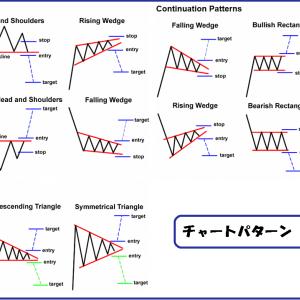 FX本日の経済指標、トレードノートとファンダとメンタル