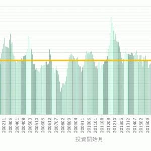 東証出身データサイエンティストの投資信託過去全期間シミュレーションサイト