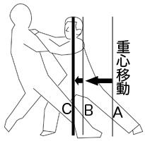 「構造的に正しい姿勢・身体の使い方」で武術を分析