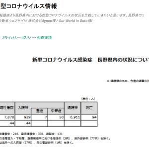 長野県新型コロナウイルス情報