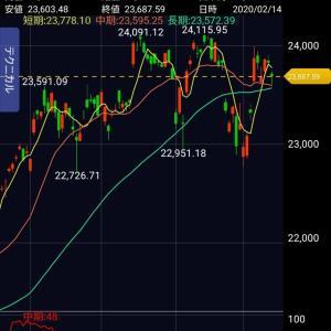 2020.02.17週の日本の株価を勝手に予想