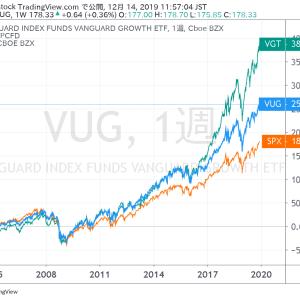 【VUG】~S&P 500のパフォーマンスを上回る、米国(アメリカ)株式市場のグロース株に投資できるETF!~