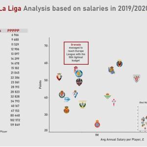 【海外の反応】ラ・リーガの最終獲得ポイントと選手給与の費用対効果「やはり2強が飛び抜けているな」