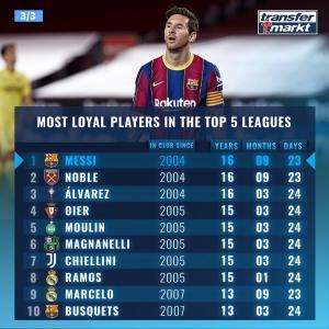 【海外の反応】クラブに長く在籍している現役選手トップ10「ここでもメッシが1位かよ」