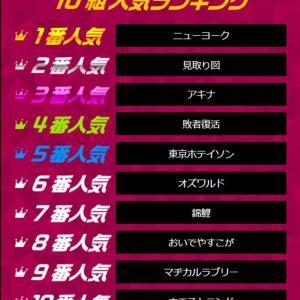 【M-1 2020】予想オッズ公開!3連単は意外なコンビが人気に?!