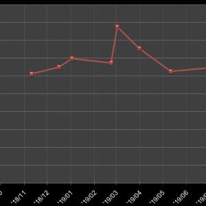 CX5 燃費報告 #8 2ヶ月ぶりの給油