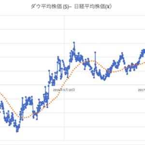 【サヤ取り】ダウ平均(米国30)と日経平均について