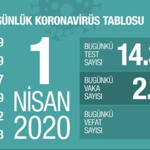 記事タイトル本邦におけるトルコを対象とした新たな水際対策の開始(新型コロナウイルス関連情報(第19報):4月1日18時現在)