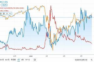 安全、安心な投資のため、なぜかVIX(恐怖指数)が10point台に戻らない?一方SKEW(ブラックスワン指数)は?