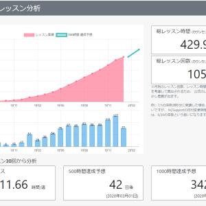 【オンライン英会話】1年4ヶ月継続! ネイティブキャンプ1,000回 ふりかえり
