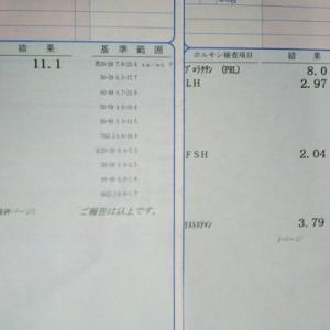 自分の男性ホルモン値を測定してみました