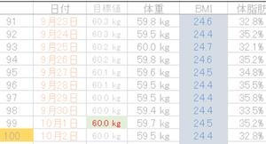 糖質制限(10)91~100日