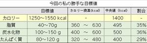 糖質制限(3)考察