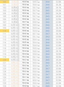 糖質制限(12)100~130日