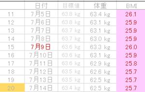 糖質制限(5)10~20日