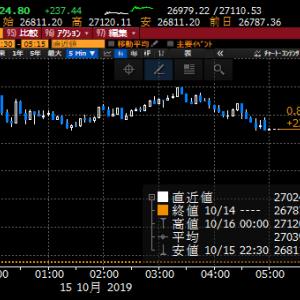 【株式】楽観ムード広がり、続伸期待も今日で三空!ショートまでは作らずもポジション落とし気味に!