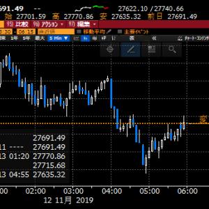 【株式】東京はCTAの債券、REIT売り、株買いの株買いの動きが出て、増々、売りずらい状況に