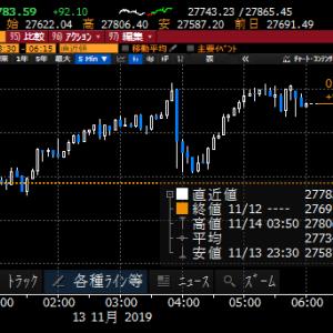 【株式】香港情勢が一層の緊迫化、万一の事態を頭の片隅にも置いておく必要が