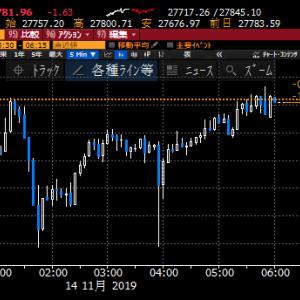 【株式】上げが続いて来たことからスピード調整、引き続き、場中は香港に注意