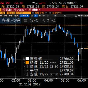 【株式投資】昨日の東京は鶴の一声で下ひげで目先のあくぬけは出来たか