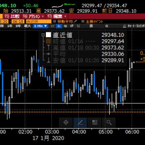 【株式投資】NY連日の最高値も東京の追随は難しいか、本日、米国休みで閑散そうだし