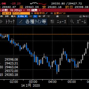 【株式投資】米国三連休でNYは横ばい、東京も小動きの展開で押し目拾いは慎重に
