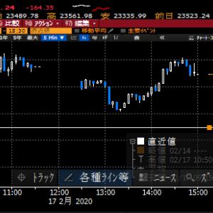 【株式投資】外人の日本経済悪化懸念からの売りに警戒が必要な局面に