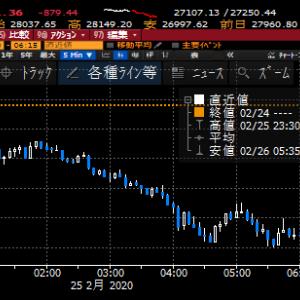 【株式投資】新型コロナでNYダウ二日で2000ドル弱下落、反発はNY次第に