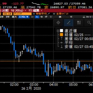 【株式投資】NYはダウ安、NASDAQ高と区々、スパイラル的な世界株安は一旦は止まるか、本日の東京は極めて重要