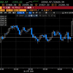 【株式投資】新型コロナで右往左往のマーケットだが、今日は配当再投資で意外に効くかも