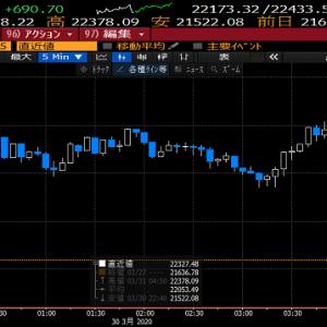 【株式投資】ロックダウンは空振りも危機的状況には全く、変化なく警戒モード継続