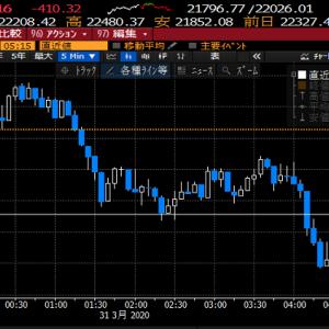 【株式投資】東京市場下落はロックダウンを懸念してではなくてロックダウン催促相場