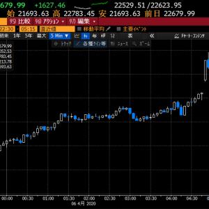 【株式投資】緊急事態宣言発令で買戻し、上昇も試練はこれからで楽観は禁物