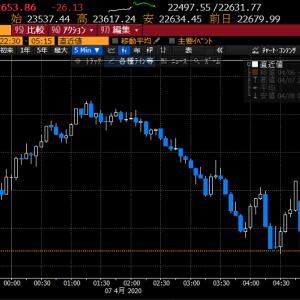 【株式投資】指数の戻しは一息ついて個別の動きを丹念に拾う状況に
