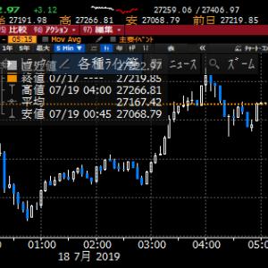 【株式】NY連銀総裁のハト派発言で急速に値を戻し、SOXは上昇