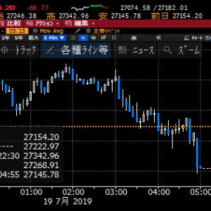 【株式】7月利下げ0.5%予想が後退してNY株式は反落
