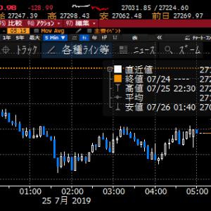 【株式】NYの下落は買い好機!ハイテクの押し目は銘柄選んで拾うべし!