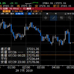【株式】FOMC控えて様子見モードもSOX指数はプラス、やはりハイベータ株でしょう!