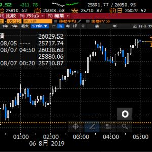 【株式】元安ショック、沈静化でNY反発も当面は警戒モードトレードを