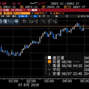 【株式】NYの日中の値動き荒く、落ち着くまでは警戒モード継続