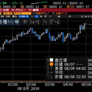 【株式】元安慣れで米中対立警戒感弱まり大幅反発も、ファーウェイ禁輸緩和先延ばしで油断は禁物