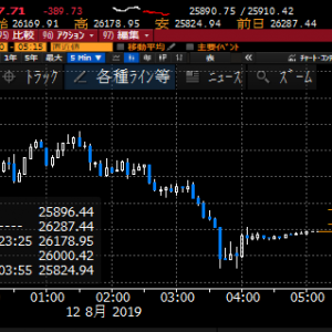 【株式】米中貿易交渉の見通し悪化で東京市場は閑散もあって大ブレに注意