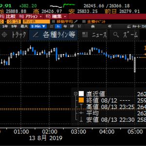 【株式】世界的ジェットコースター相場に振り落とされないように、割り切って